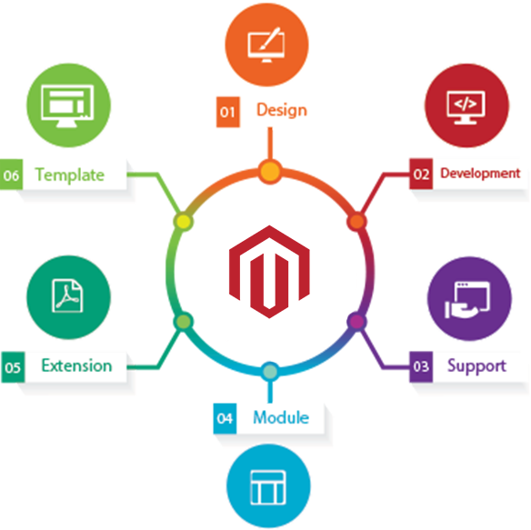 magento-ecommerce solution