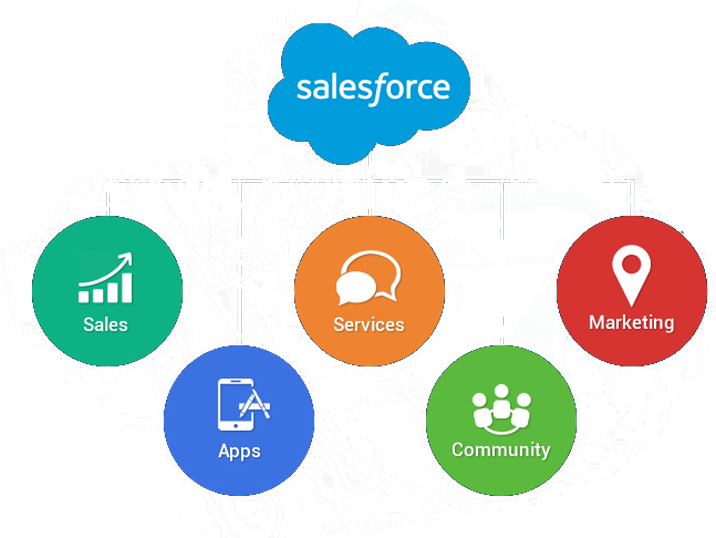 salesforce CRM development solutions